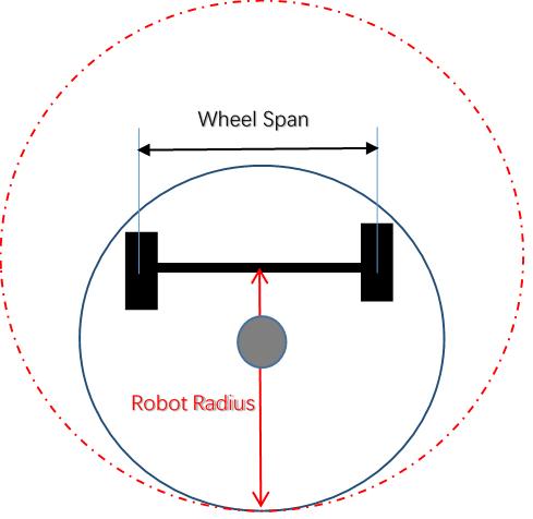 底盘的直径Robot Diameter, 需要设置成底盘外接圆的直径