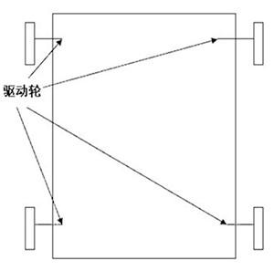 移动机器人底盘结构