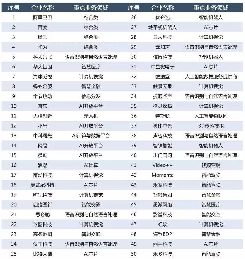 2019人工智能企业综合实力100强名单1