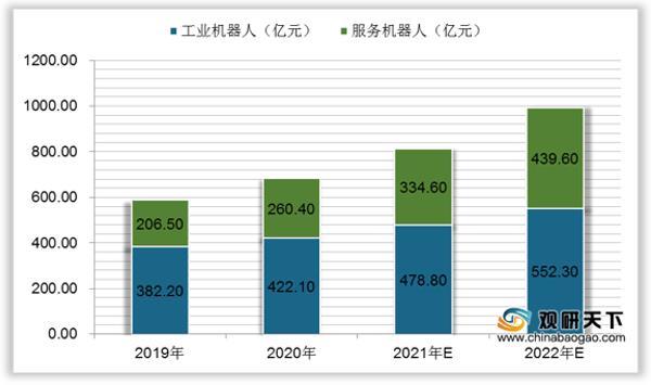 中国工业和服务机器人市场规模预测