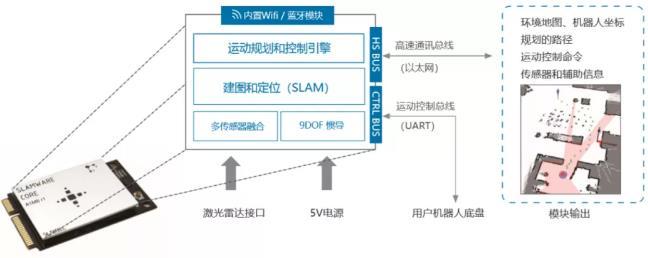 思岚科技SLAMWARE自主定位导航算法