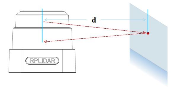 TOF激光雷达测距原理图