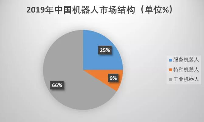 中国机器人市场结构