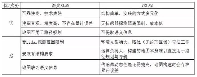 激光SLAM与VSLAM的对比