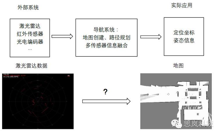 机器人传感器技术