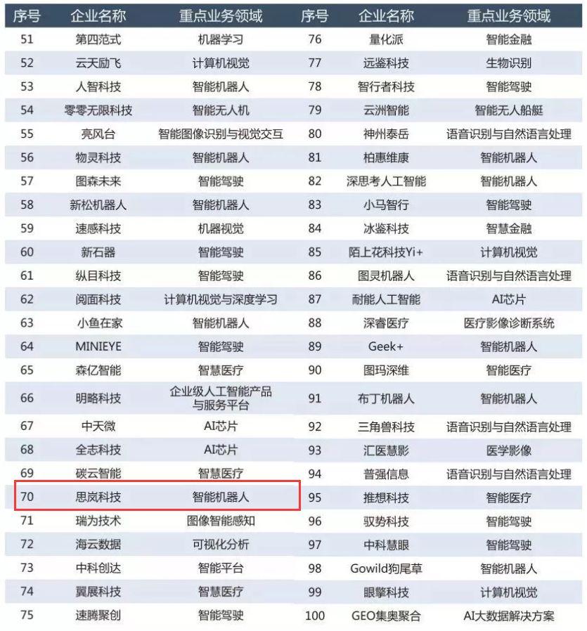 思岚科技荣获赛迪研究院【2019赛迪人工智能企业百强榜】
