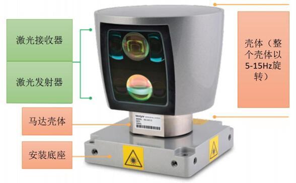 机械激光雷达
