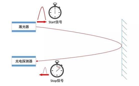单线激光雷达之TOF飞行时间测距法