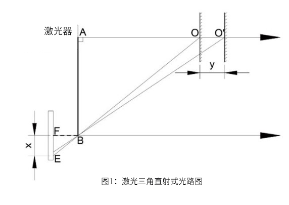 直射式激光三角測距原理
