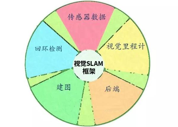 视觉SLAM框架