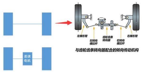 移动机器人的2种底盘结构