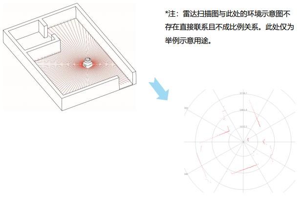 TOF激光雷达扫描所得环境示意图