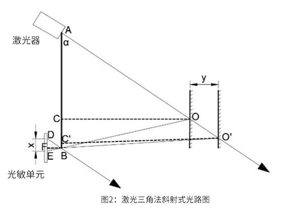 斜射式激光三角測距原理