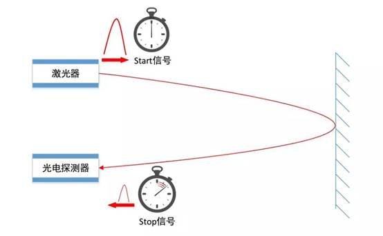 TOF激光雷达工作原理图