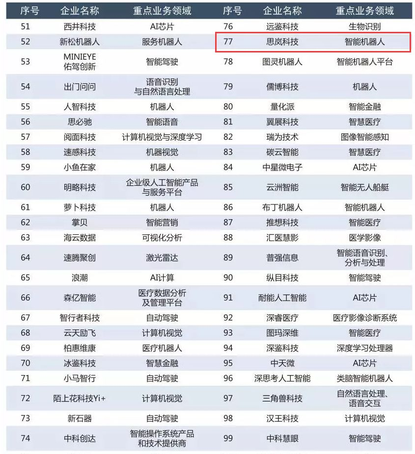 赛迪研究院【2019赛迪人工智能企业百强榜】