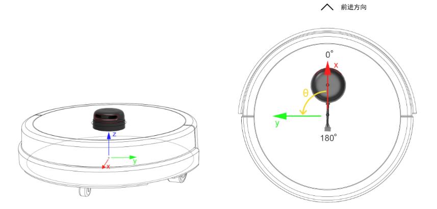 X轴方向为机器人前进方向,Z轴方向为垂直向上。X轴Y轴的零点为底盘的水平正中心, Z轴的零点为地面。角度坐标以X轴正向为0度,逆时针方向为正。