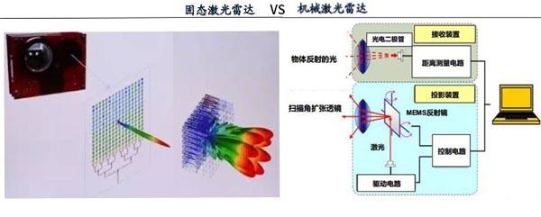 机械激光雷达与固态激光雷达区别