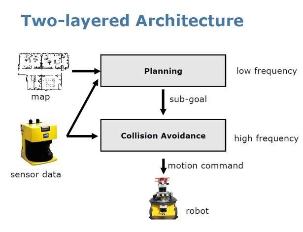 新型扫地机器人是如何进行自主规划清扫的?