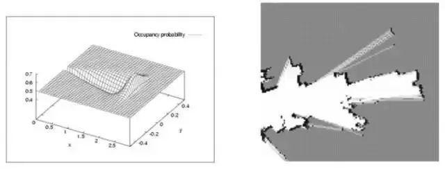 机器人定位及建图