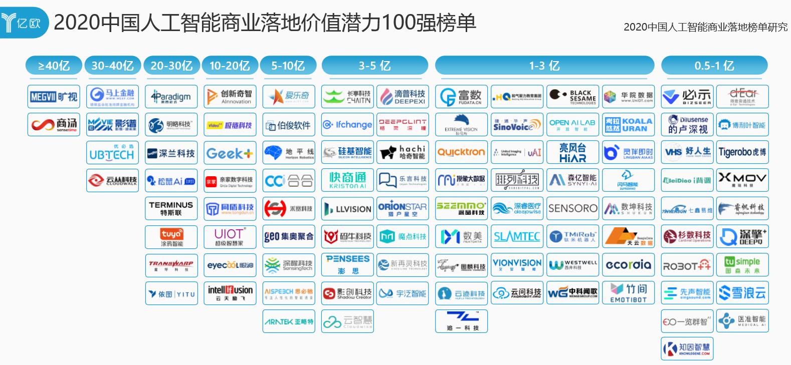 2020 中國人工智能商業落地價值潛力100強