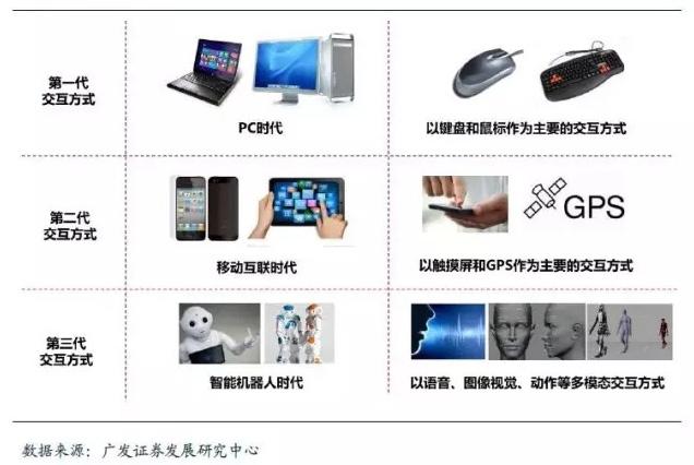 人机交互技术的演变