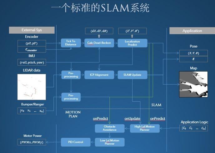 SLAM技术主要框架